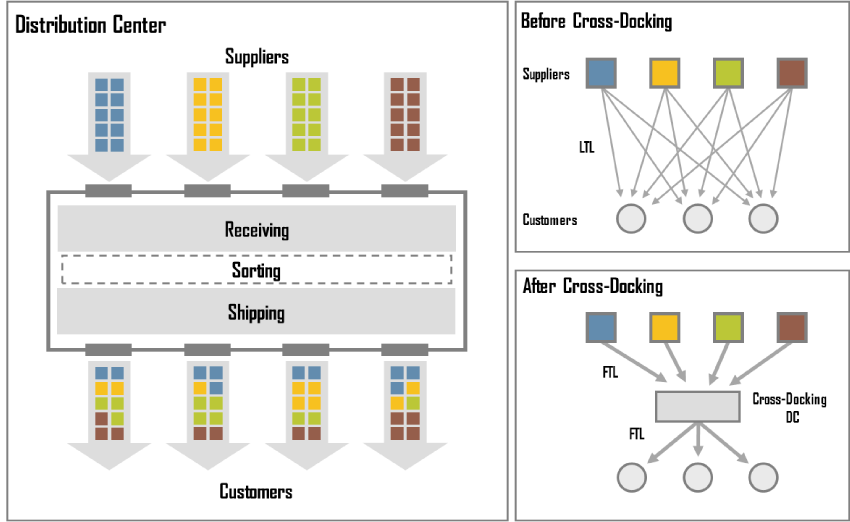 Diagram explaining concept of cross docking